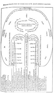 Diagram of the ascent of Mt. Carmel